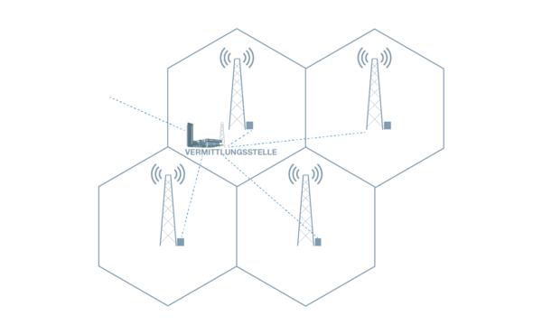 Infografik Funknetz