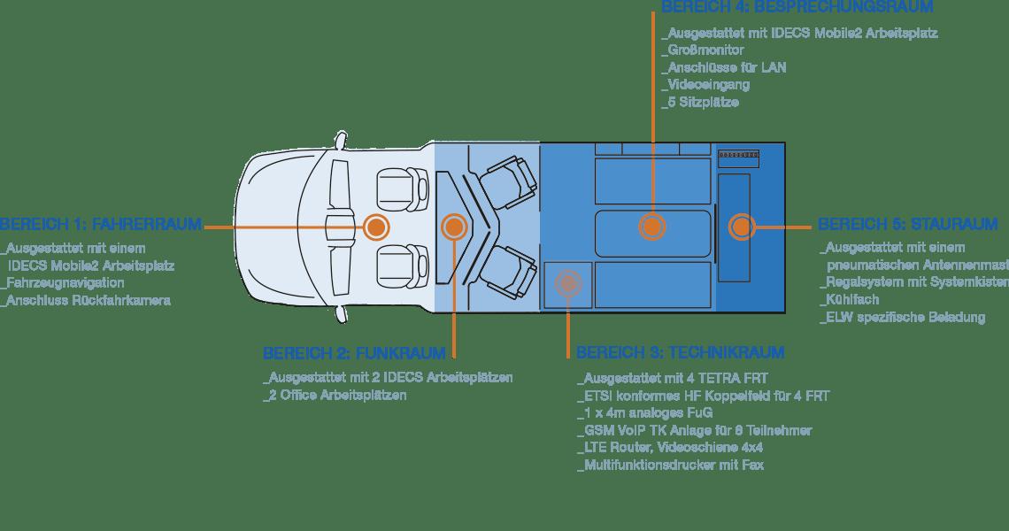 Grundriss des SELECTRIC ELW1 von oben
