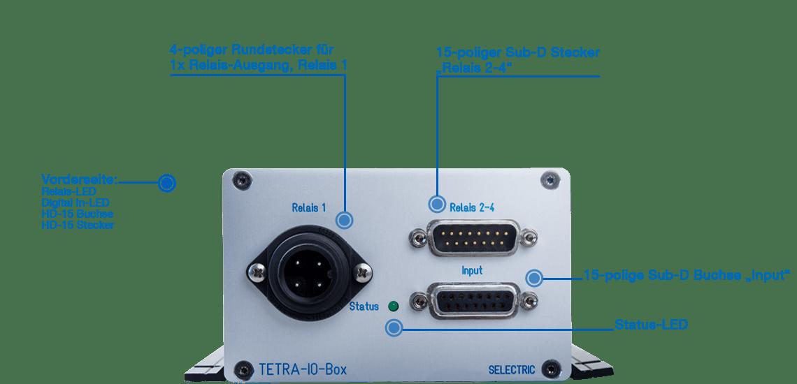 Infografik TETRA I/O Box